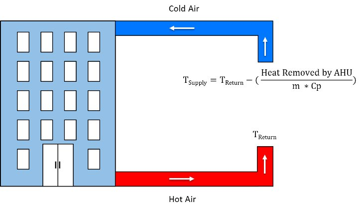 building-hvac-schematic-CFD