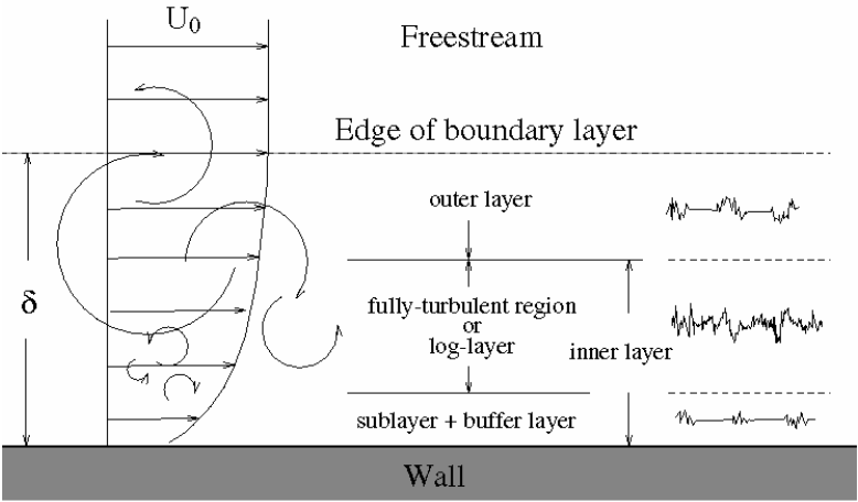 LearnCAx | Basics of Y Plus, Boundary Layer and Wall Function in ...