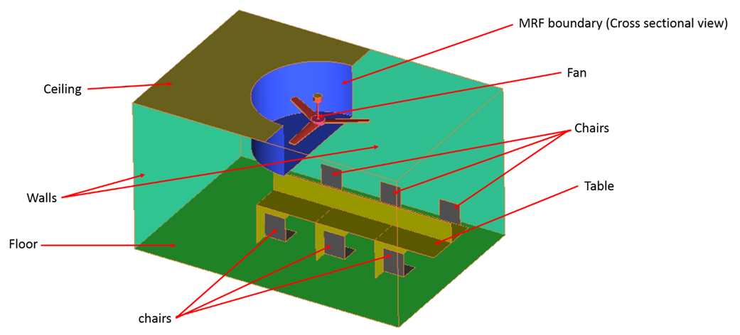 Cfd Modeling Approach For Turbomachinery Using Mrf Model