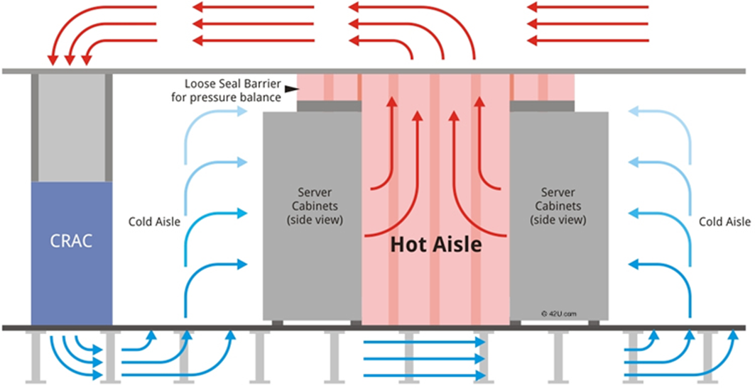 Data Center Cooling Infrastructure Learncax