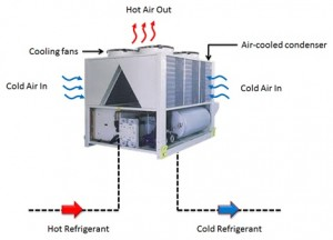 Effect Of Wind On External Environment Of Chiller | LearnCAx