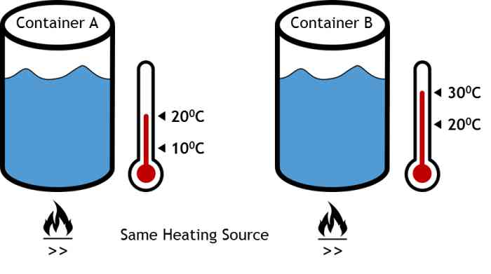 Quiz-Heating-Time-For-Water-Initial-delta-T