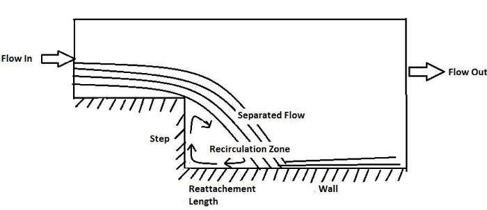 flow features of backward facing step flow